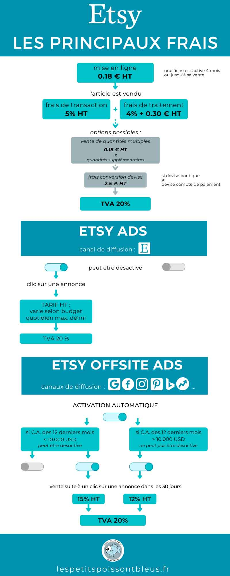 Les principaux frais de vente sur Etsy